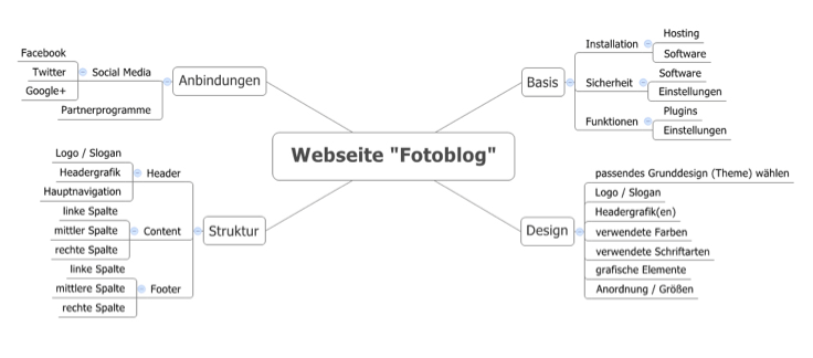 Fotoblog oder Fotogalerie mit WordPress planen, umsetzen und veröffentlichen